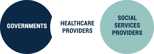 Governments, healthcare providers, and social services providers diagram