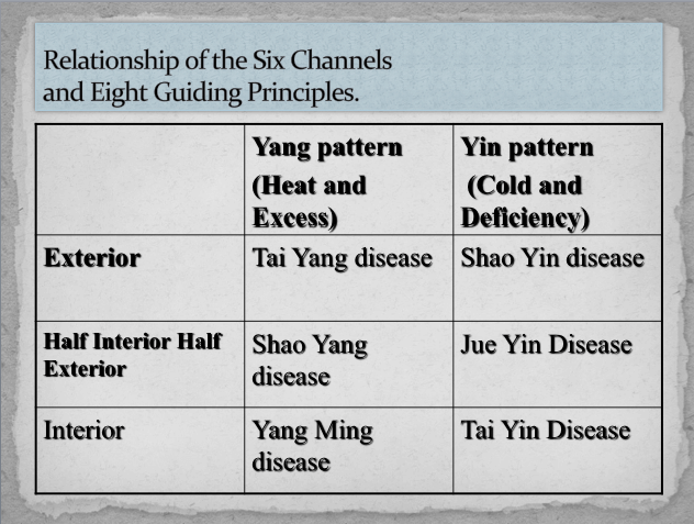 Six Channels and Eight Guiding Principals