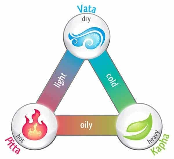 What's Your Dosha? Find Out With This Quiz
