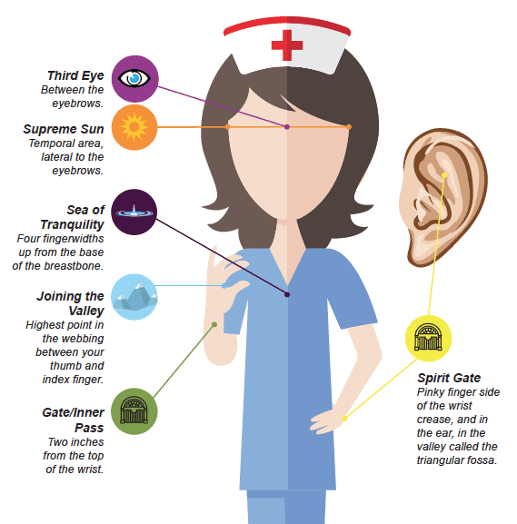 Self-Care Tips for Nurses: a Holistic Nursing Guide to Taking Care of Oneself
